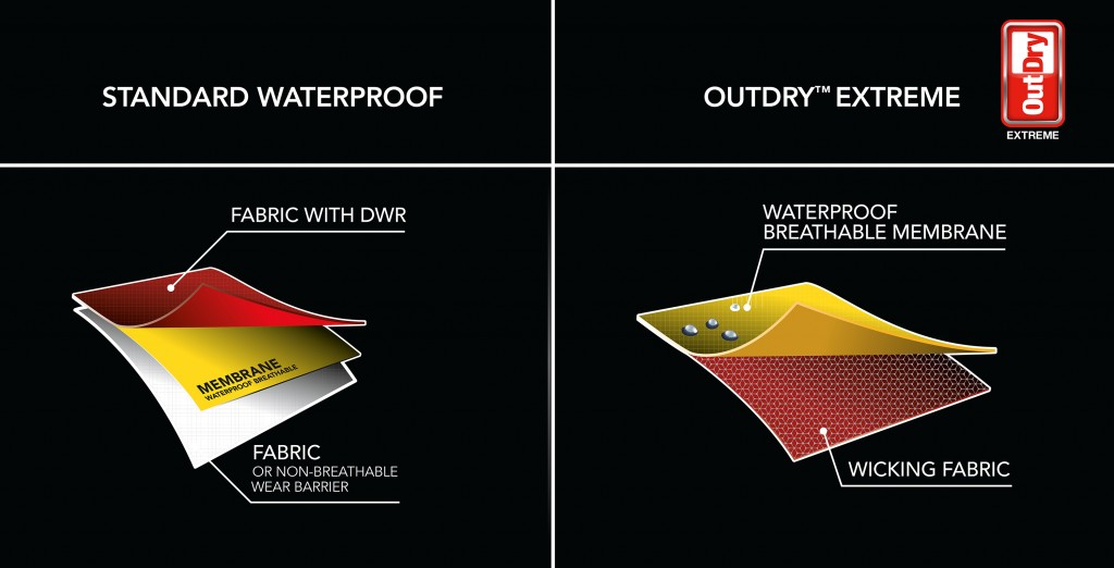 OutDry Extreme Comparison Graphic